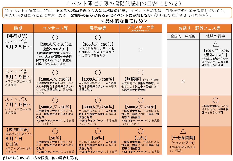 イベント開催制限の段階的緩和の目安(その2)
